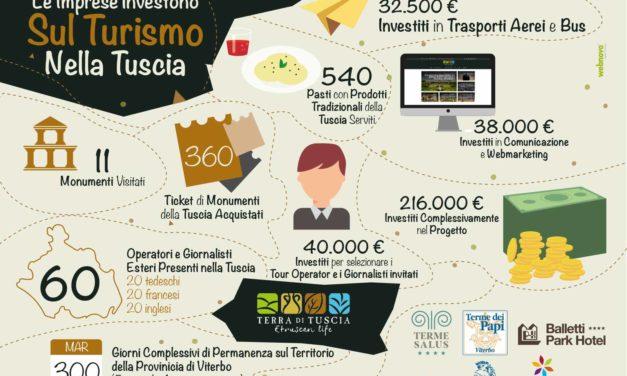 Le imprese investono sul turismo nella Tuscia
